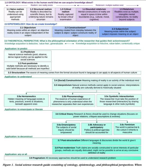 Social Research Method Taxonomy Science Methods Dissertation