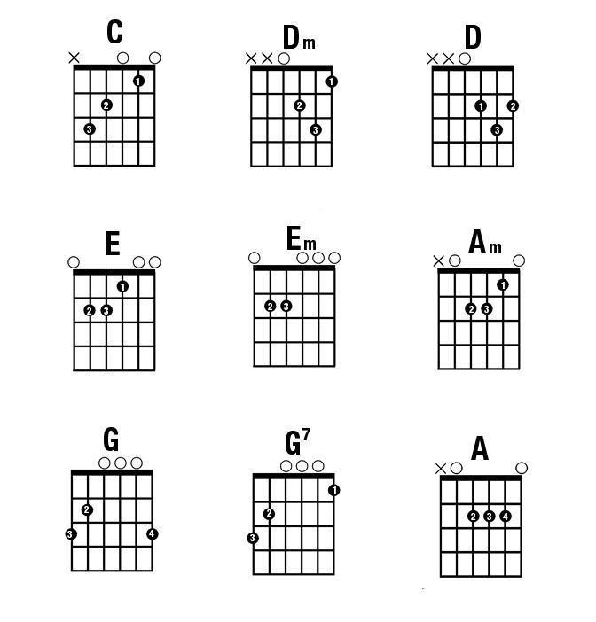 cach-bam-hop-am-guitar-co-ban | Thư Viện Piano | Pinterest | Guitars ...