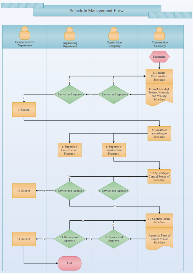Schedule Management Flowchart Flow Chart Flow Chart Template Workflow Diagram