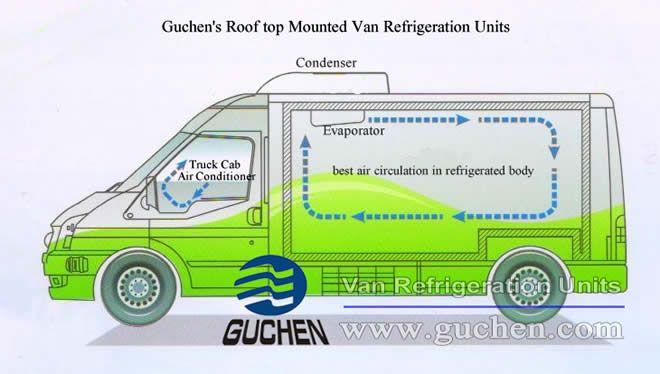 Van Refrigeration Units Are Essential To Refrigerated Vans Van The Unit Vans
