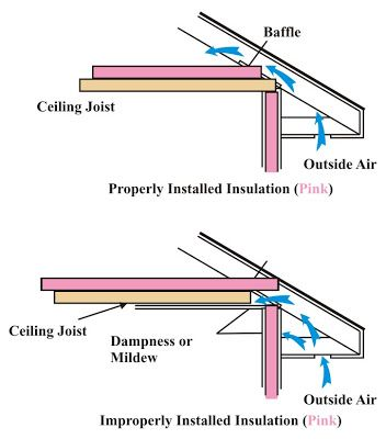 Insulation Baffles For Soffit Vents Insulation You Must