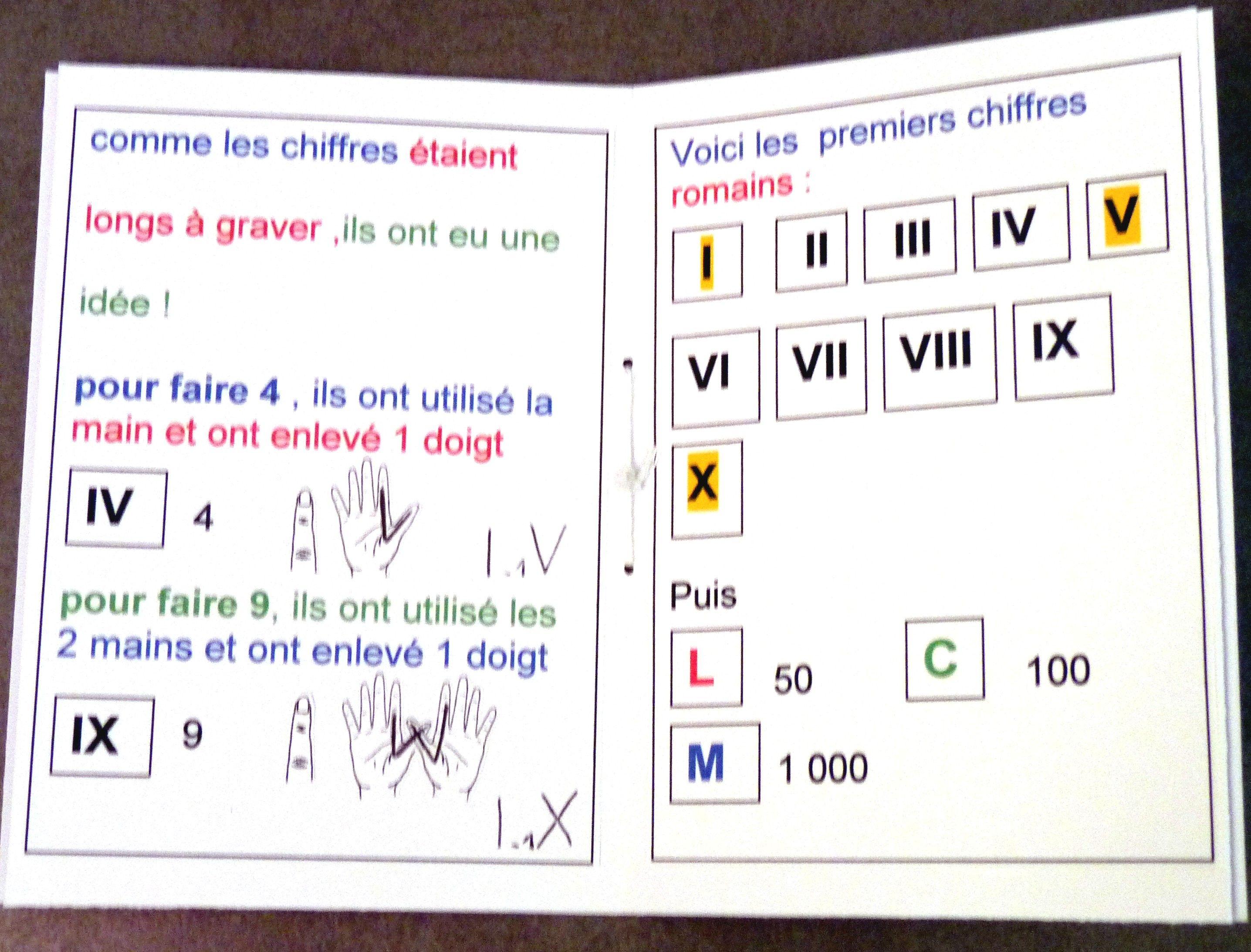 comment apprendre les chiffres romains … | Les chiffres romains, Apprendre les chiffres ...