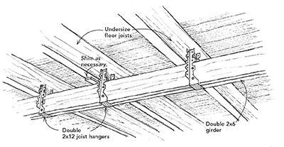 Fixing A Bouncy Floor Flooring Building A House Joist Hangers
