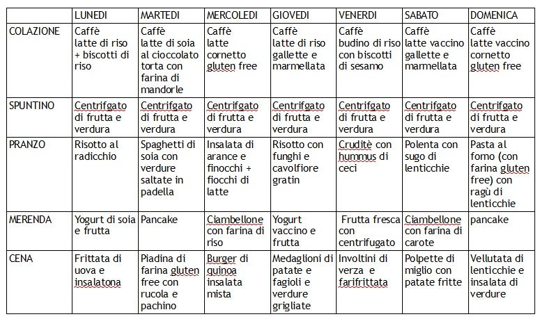 Vegetarische chetogene Diät Menü Settimanale PDF