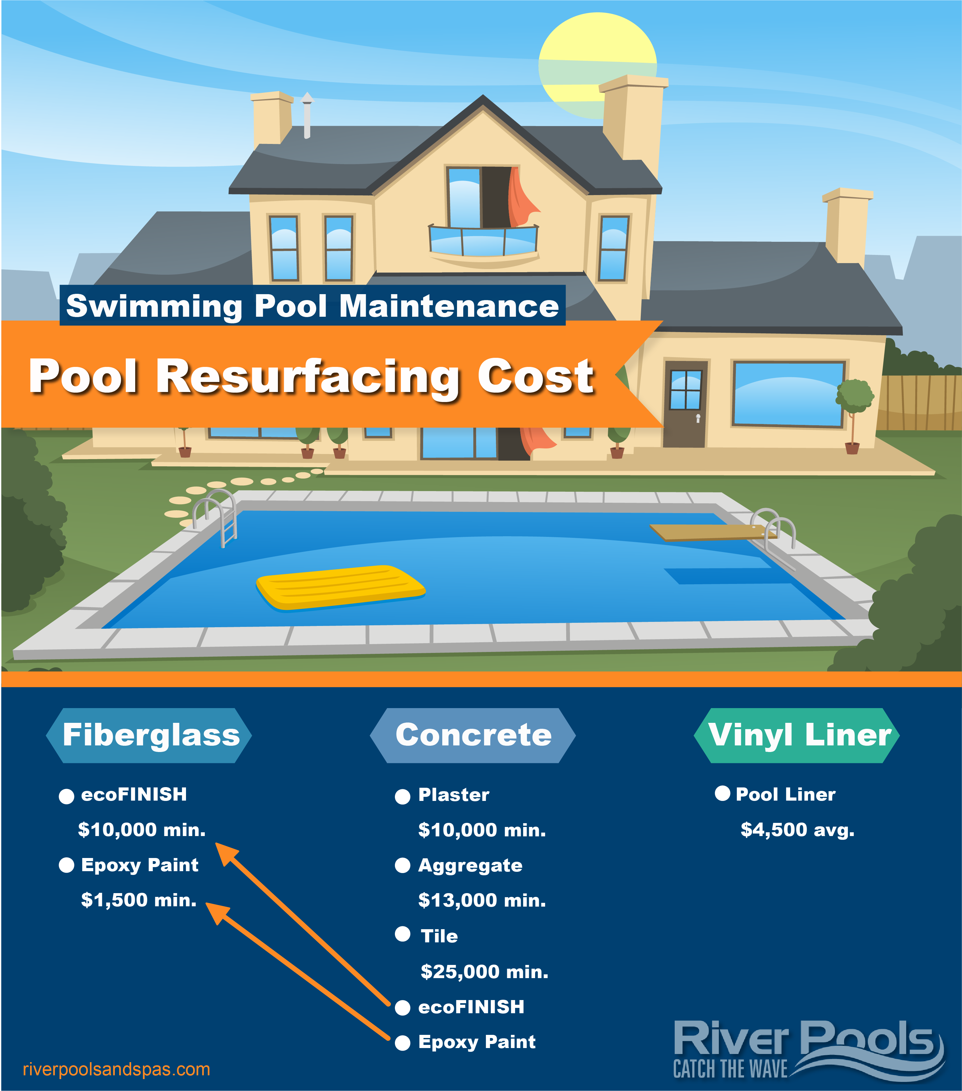How Much Does Inground Pool Resurfacing Cost Pool Resurfacing Inground Pools Concrete Swimming Pool