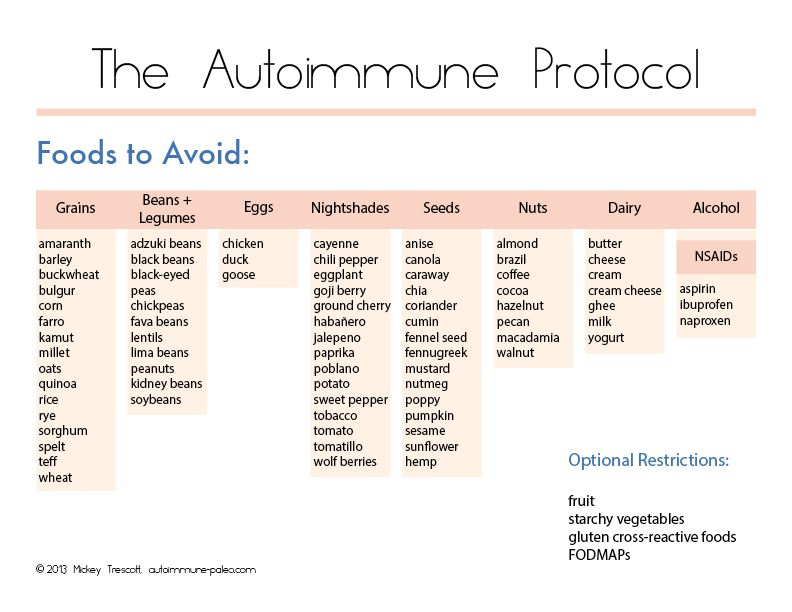 Paleo Autoimmune Protocol Print Out Guides What To Eat For Autoimmune Disease Foods That Help Fight Autoimmune Diseases Autoimmune Foods To Avoid Autoim Paleo Autoimmune Protocol Autoimmune Paleo Autoimmune Protocol
