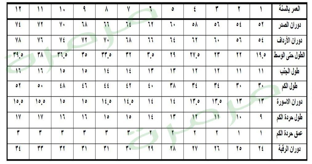 جداول المقاسات للأطفال تتمثل في هذا الجدول من سن 1 10 سنوات والآتي خطوات مصورة اتوضيح باترون الأ Sewing Patterns Free Sewing Patterns Dress Sewing Patterns