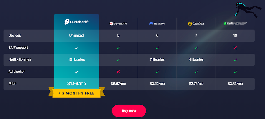 SurfShark VPN Review Is this new VPN any good? Walmart