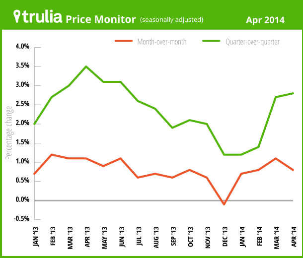 Rental And Pricing Information: The Housing Recovery Needs More Than Just Rising Prices