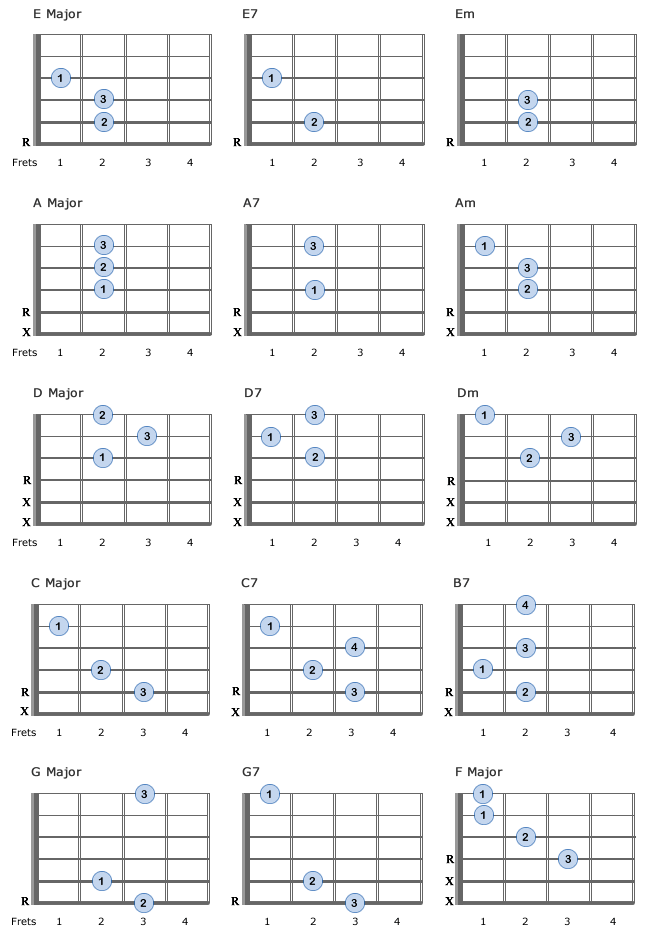 15 Basic Guitar Chords for beginners - essential and easy to play ...