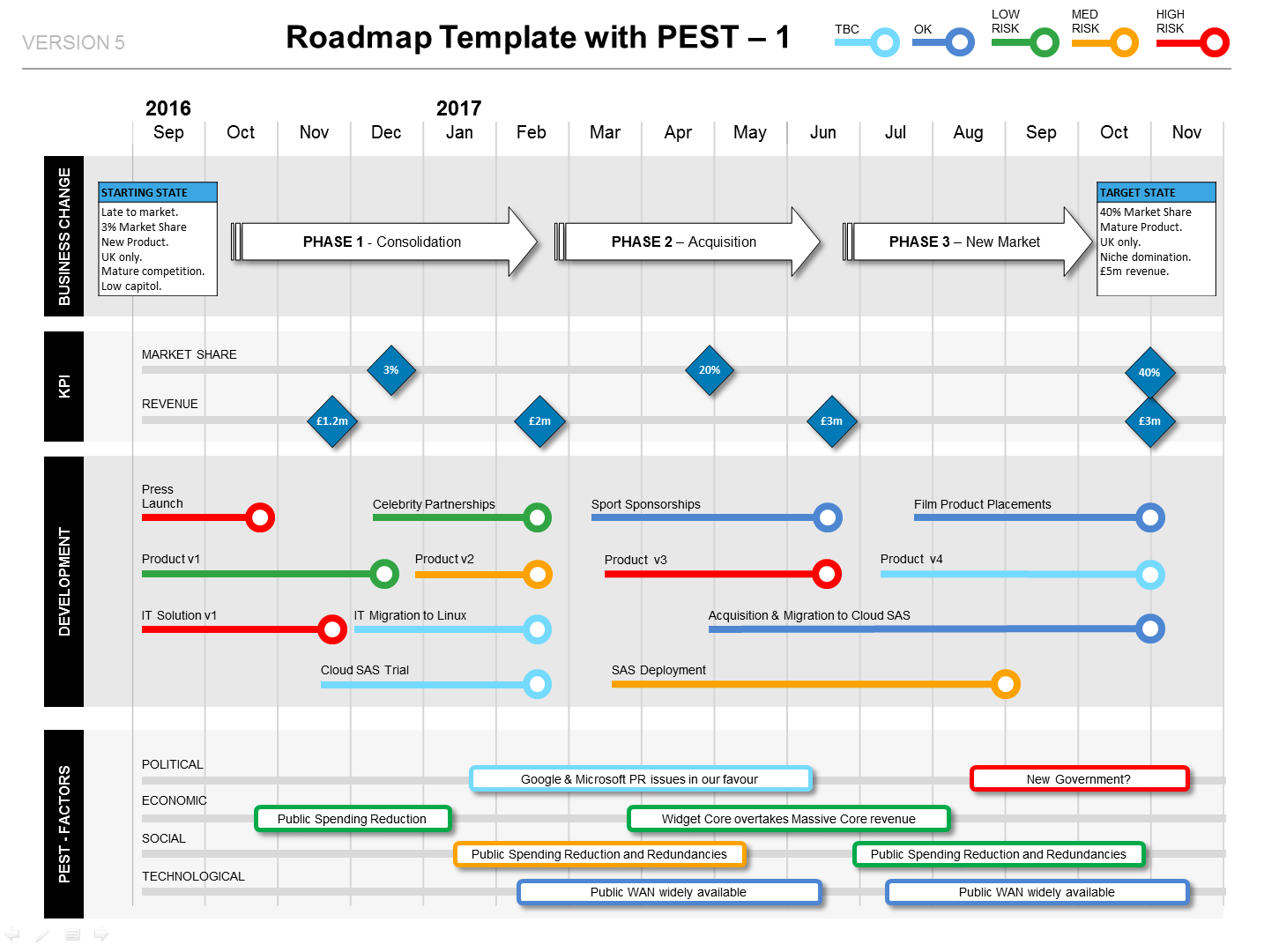 powerpoint roadmap template with pest factors milestones