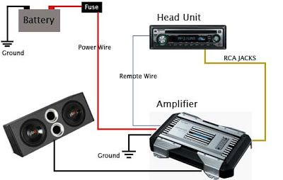 Car Audio Amplifier Instalation Guide Car Audio Amplifier Car