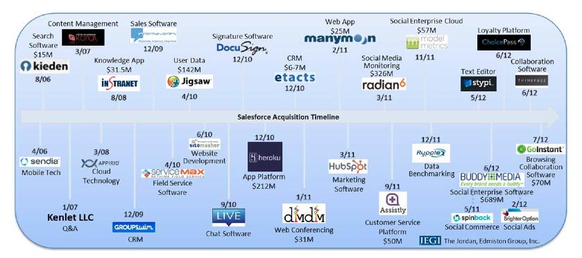 Salesforce's acquisition timeline: | Content management, Web