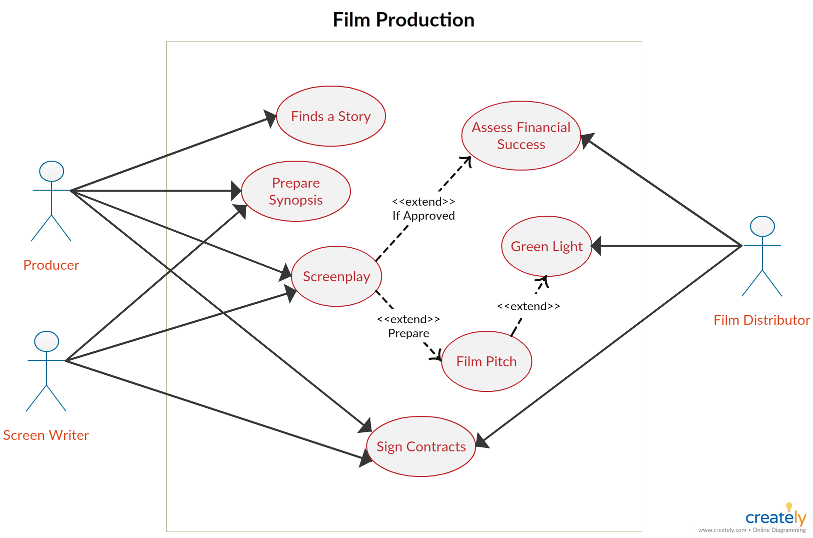film production use case diagram to be used as a template. create your own  use case by using this diagram as a template. click… | use case, film  production, diagram  pinterest