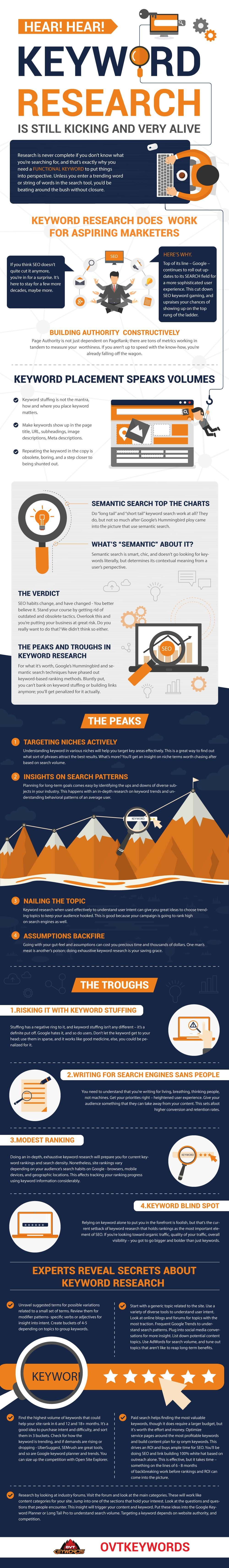 Keyword Research: Still Kicking and Very Alive #Infographic