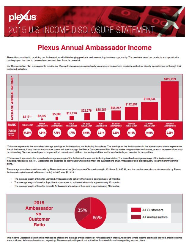 Plexus Ambassador income statement wwwGetHealthyWithMichelle - income statement