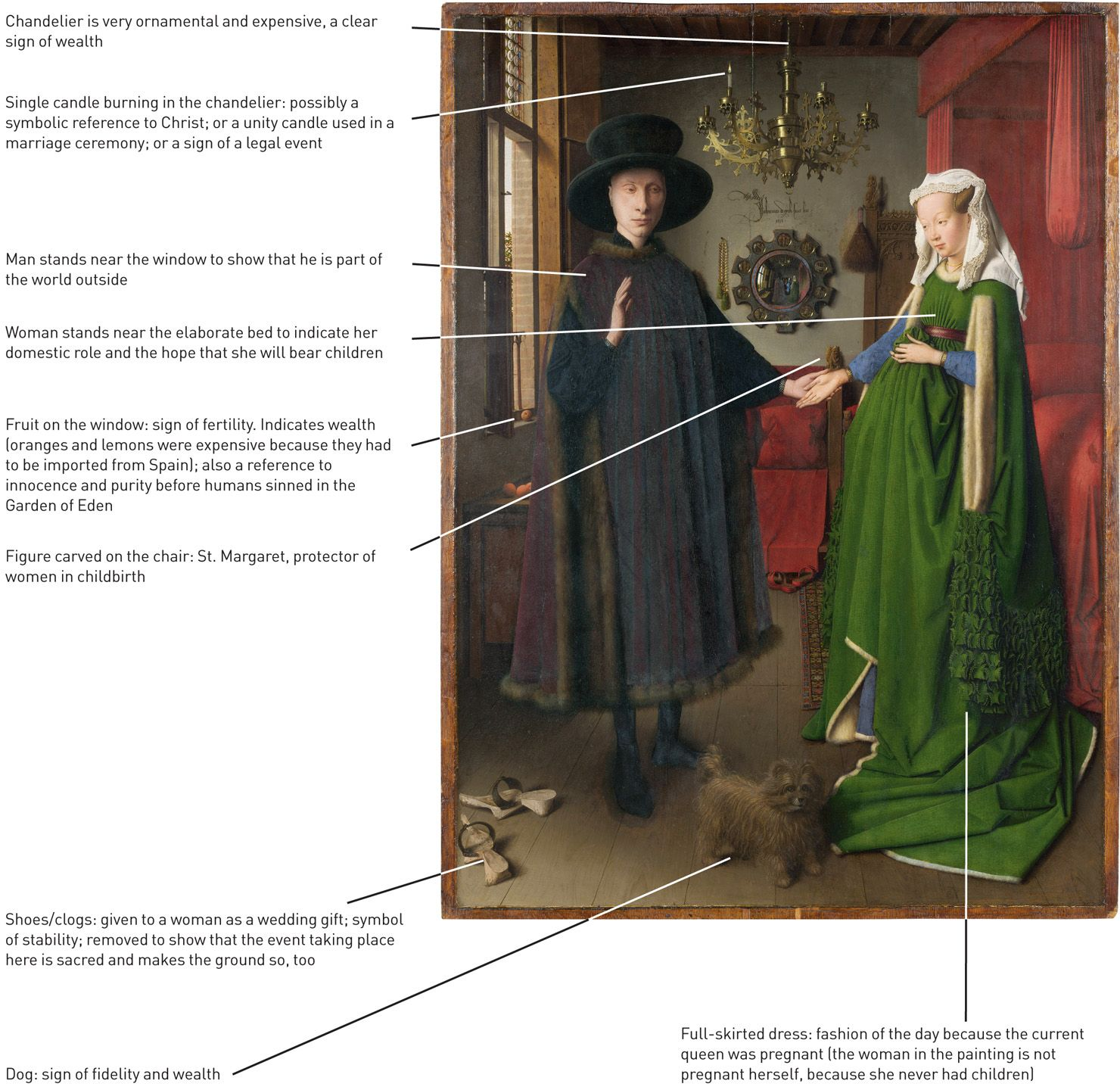 Talk:Arnolfini Portrait