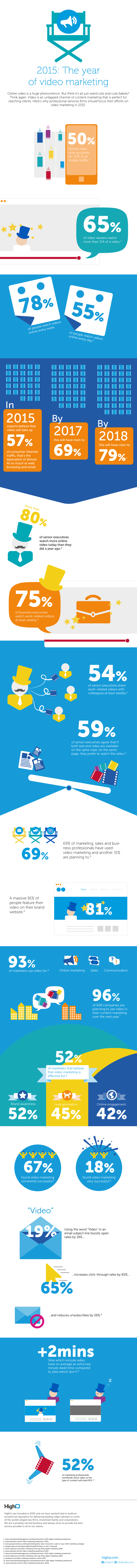 2015: The Year of Video Marketing #infographic