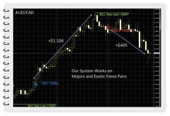 Buyforexrobot Com Fx Trading Pro System Review Indicators