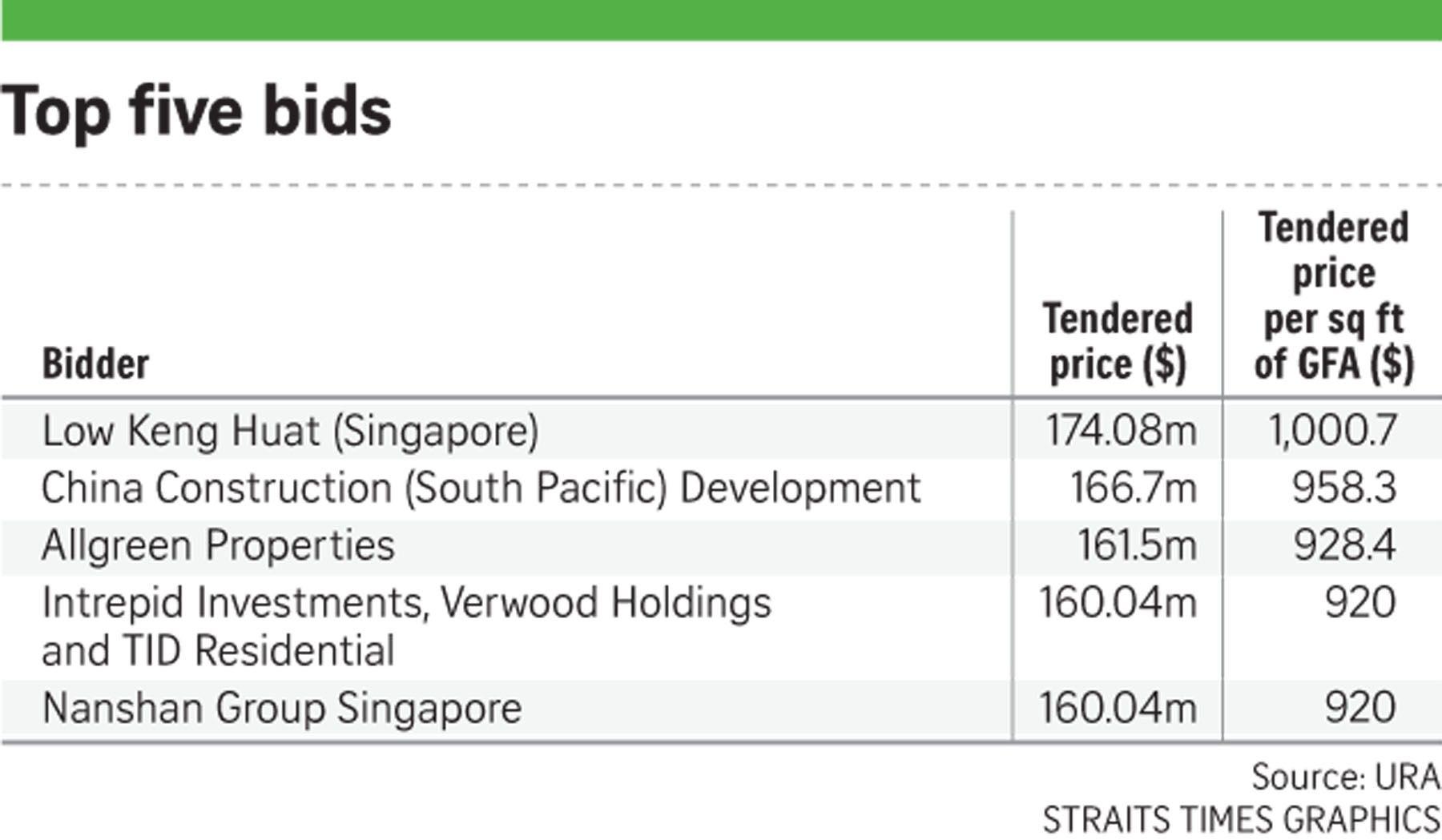 tid i singapore