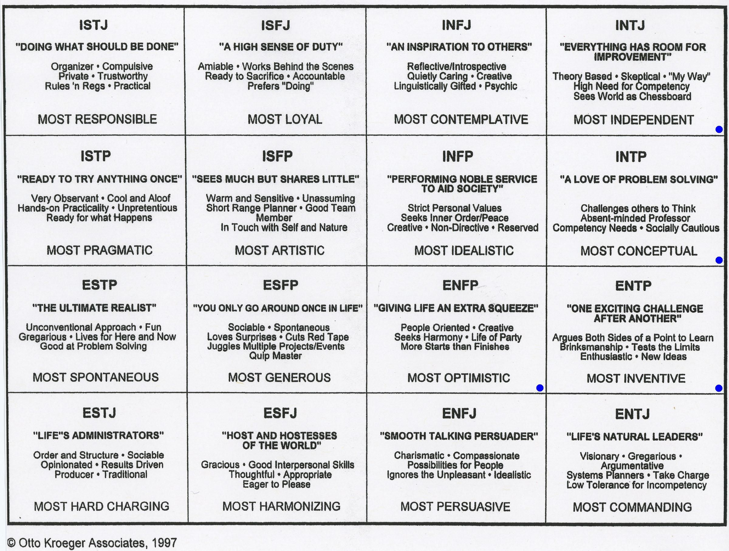 The Myers & Briggs Foundation - The 16 MBTI® Types