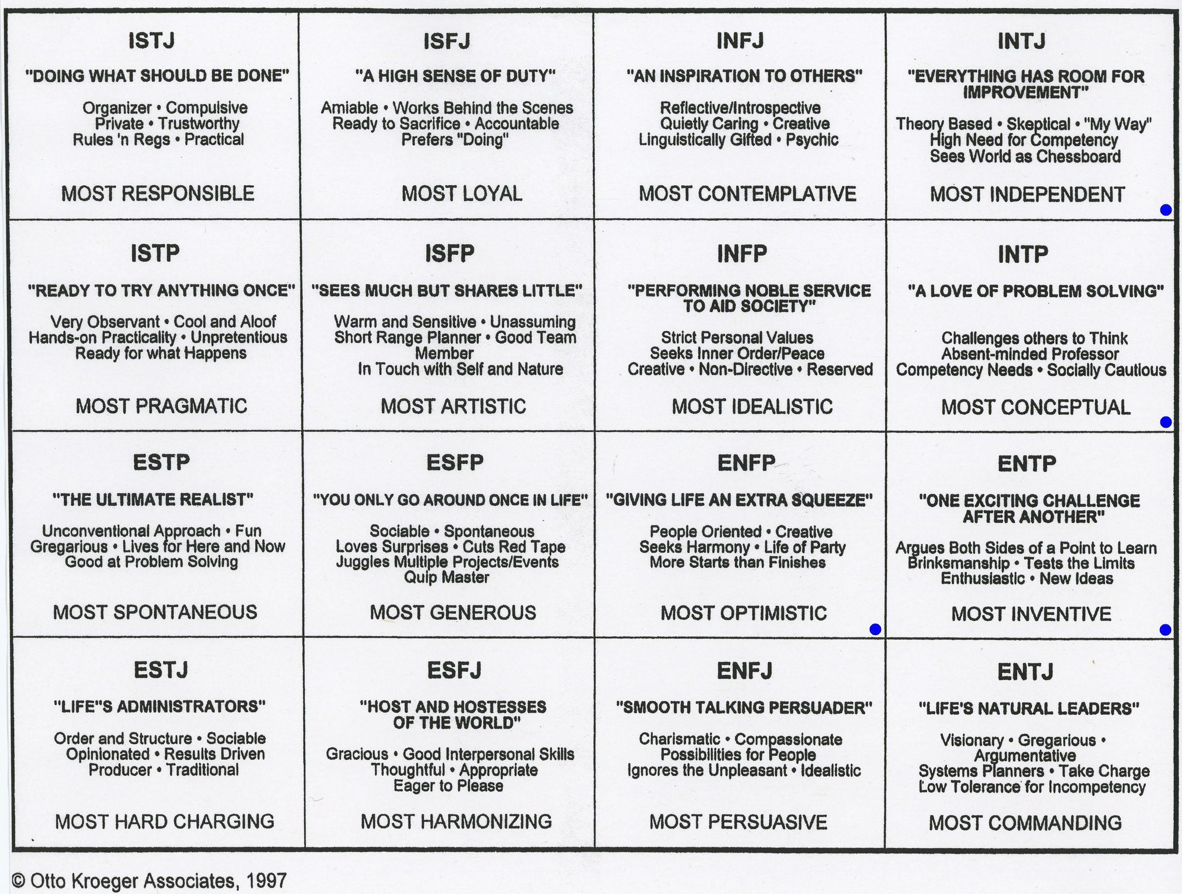 Myers Briggs Summary Table | Brokeasshome.com