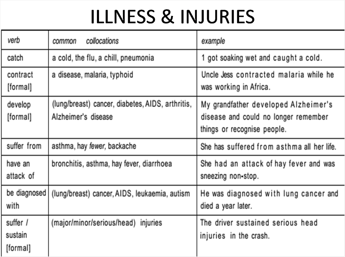 illness injury This injury and illness incident report is one of the first forms you must fill out when a recordable work-related injury or illness has occurred together with.