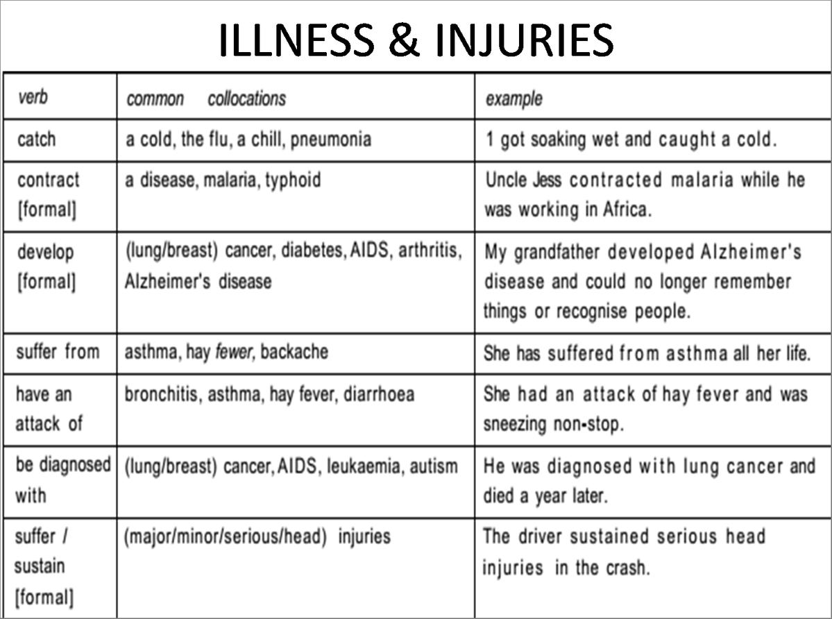 Illness Amp Injuries Expressions Learnenglish Antriparto