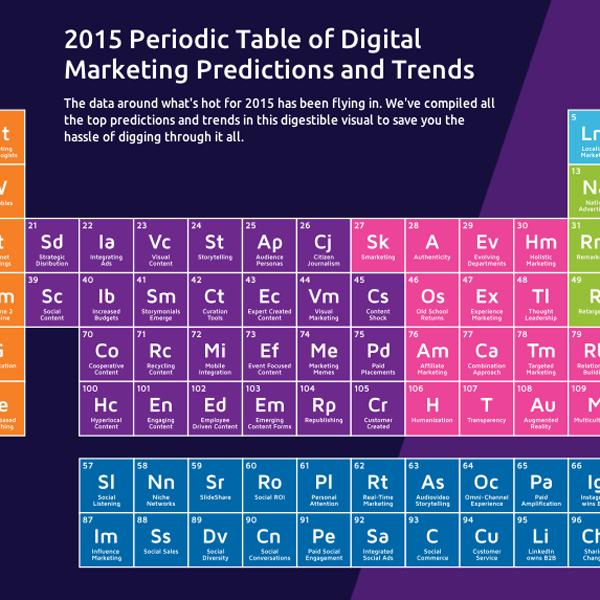 Periodic Table of Marketing Trends   DiGital MaRKetiNG ...