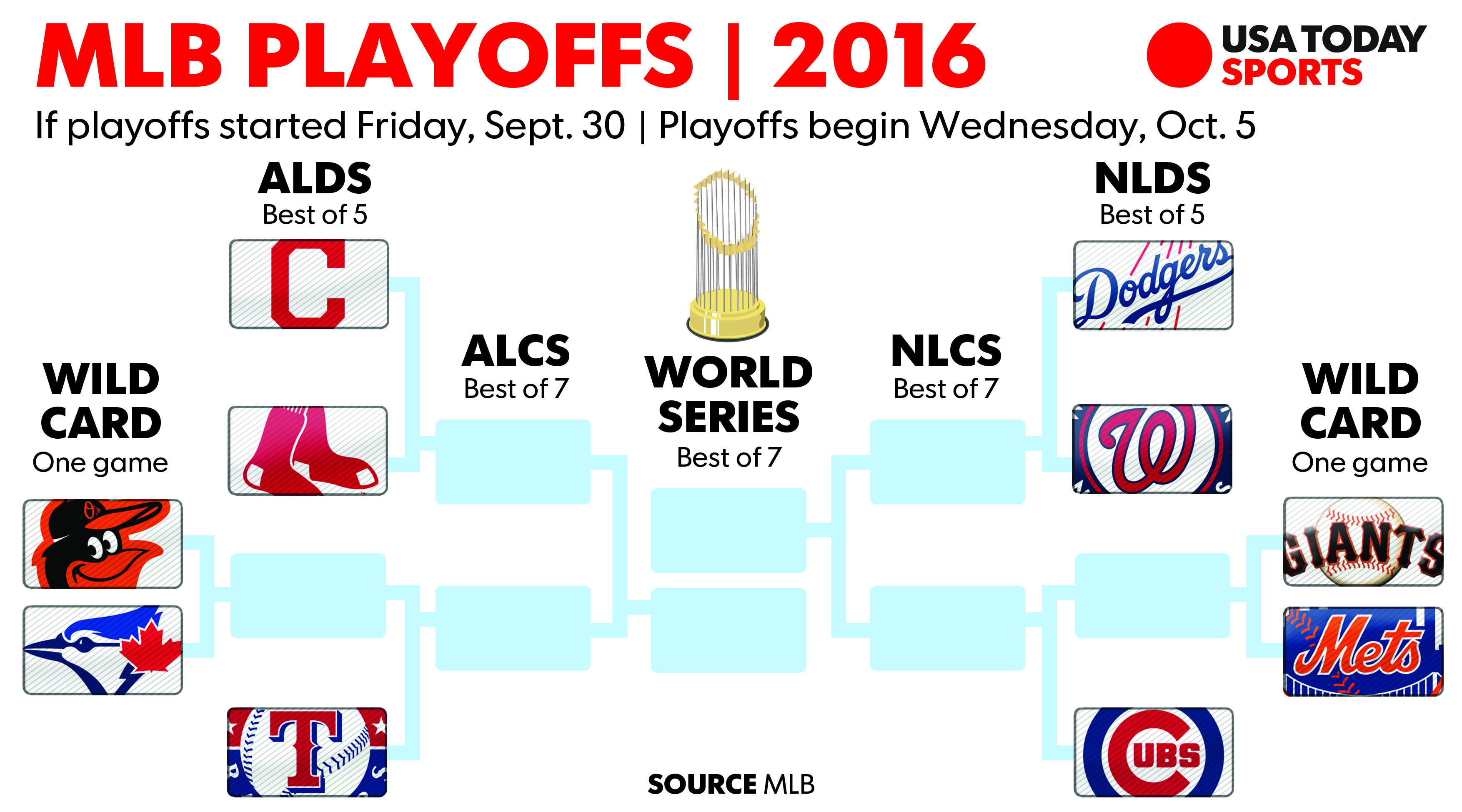 Mlb Standings Playoff Picture Entering Friday Sept 30 Mlb Standings Playoff Picture Playoffs
