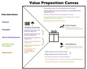When Customers Make You Smarter Value Proposition Canvas Customer Development Value Proposition