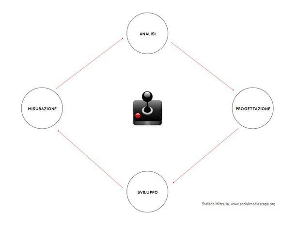 Gamification + UX: analisi, progettazione, sviluppo e misurazione | Social Media Scape