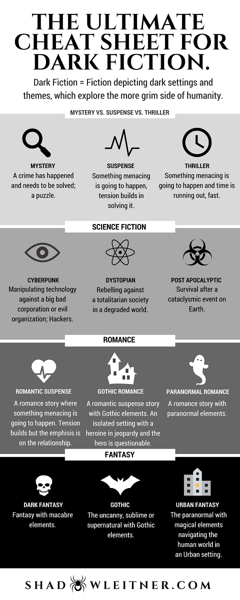 The Ultimate Cheat Sheet for Dark Fiction.