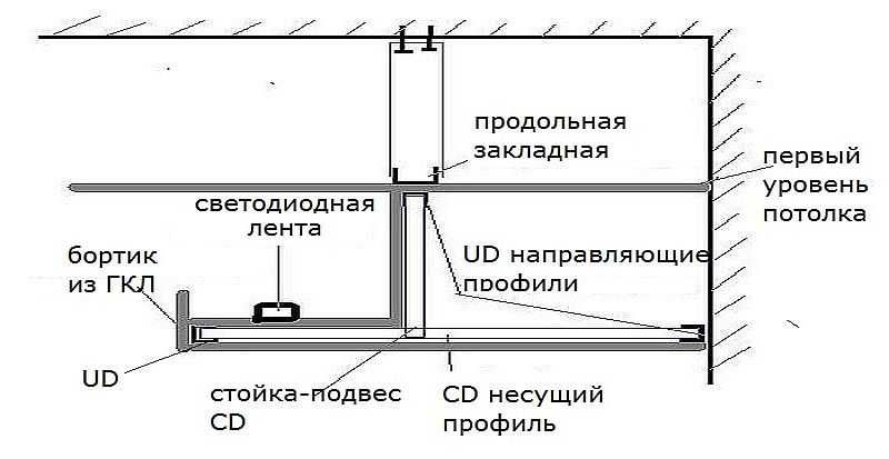 двухуровневый потолок из гипсокартона схема