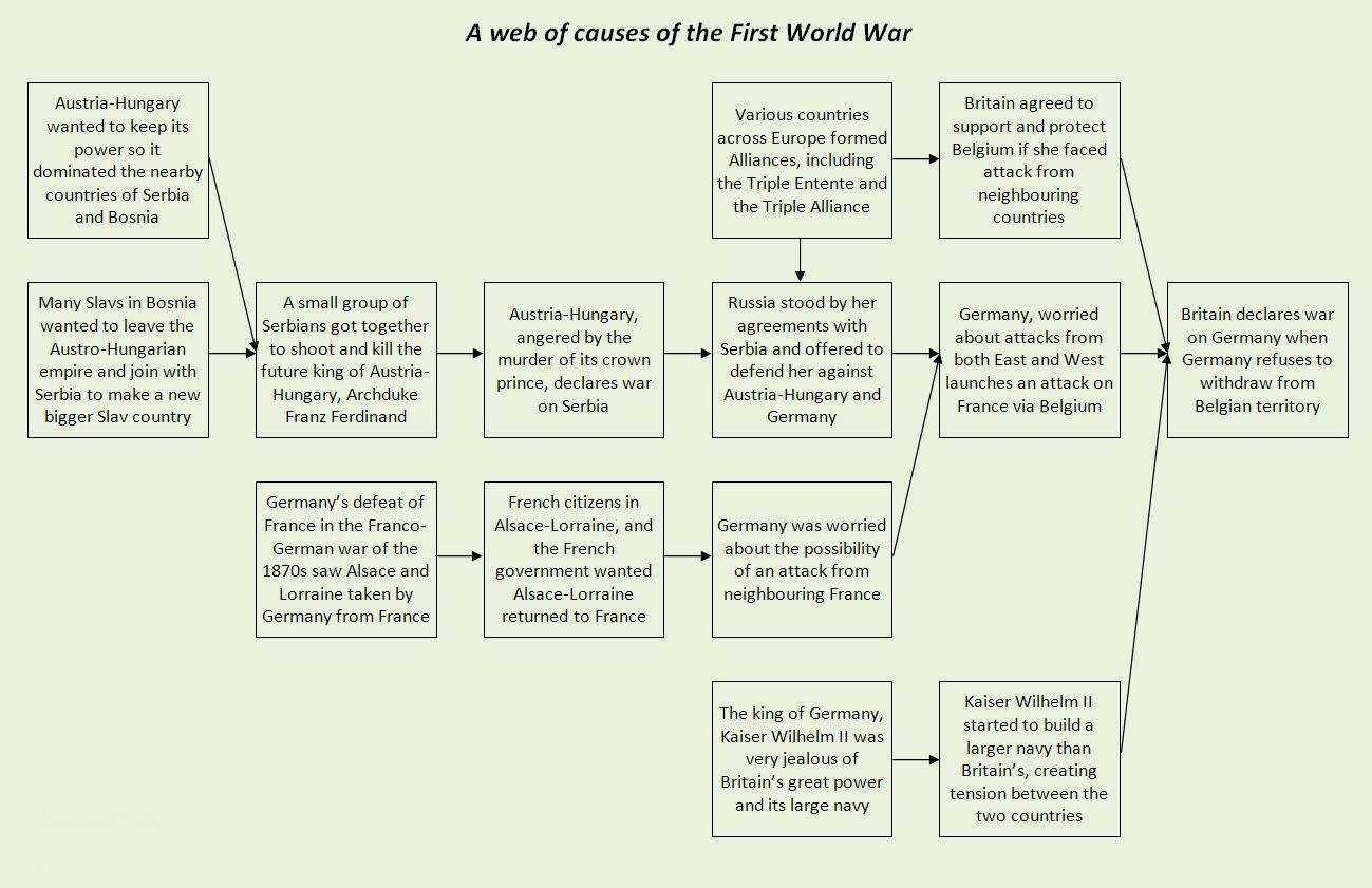 the causes of the first world war The causes of world war one are complicated and unlike the causes of world war two, where the guilty party was plain to all, there is no such clarity germany h.