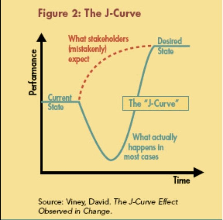 the j curve Get information, facts, and pictures about j-shaped growth curve at encyclopediacom make research projects and school reports about j-shaped growth curve easy with credible articles from.