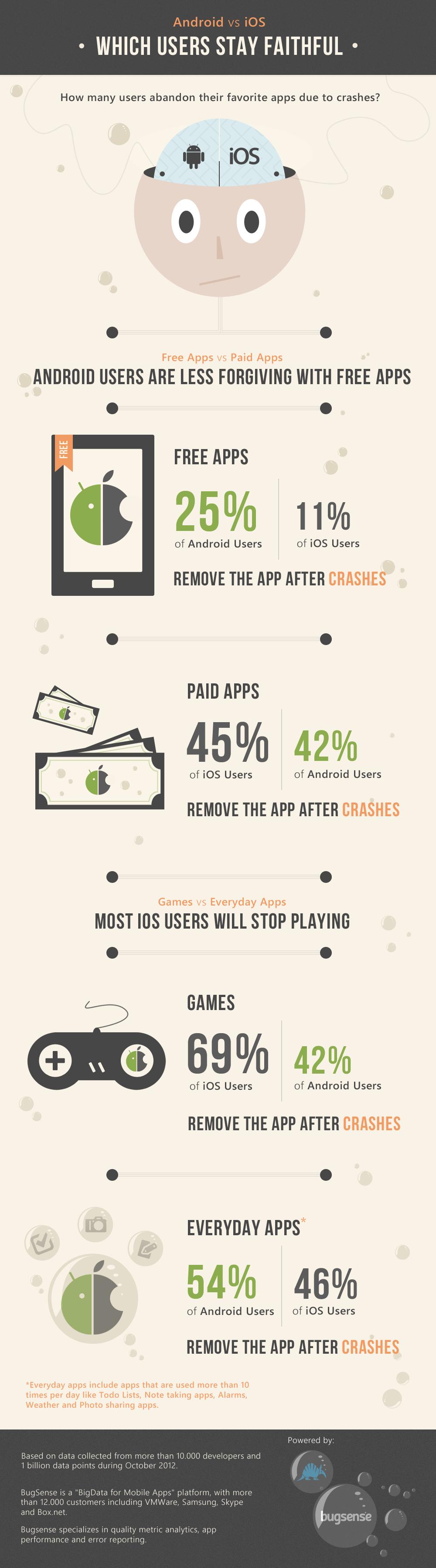 Android vs. iOS: cuáles usuarios permanecen fieles