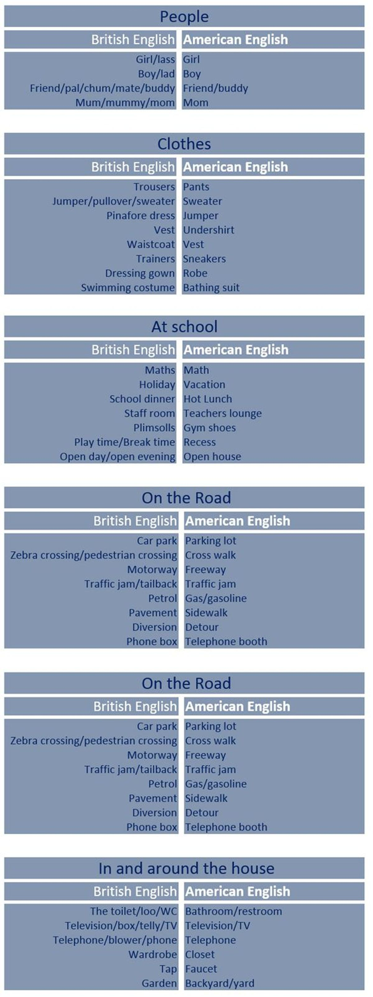 British vs. American words. For the record, some of these may ...