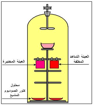 مواصفات وثباتيات الأصبغة الكيمياء العربي Chemistry