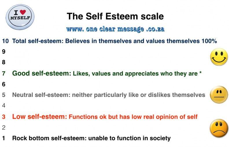 how to measure self esteem psychology
