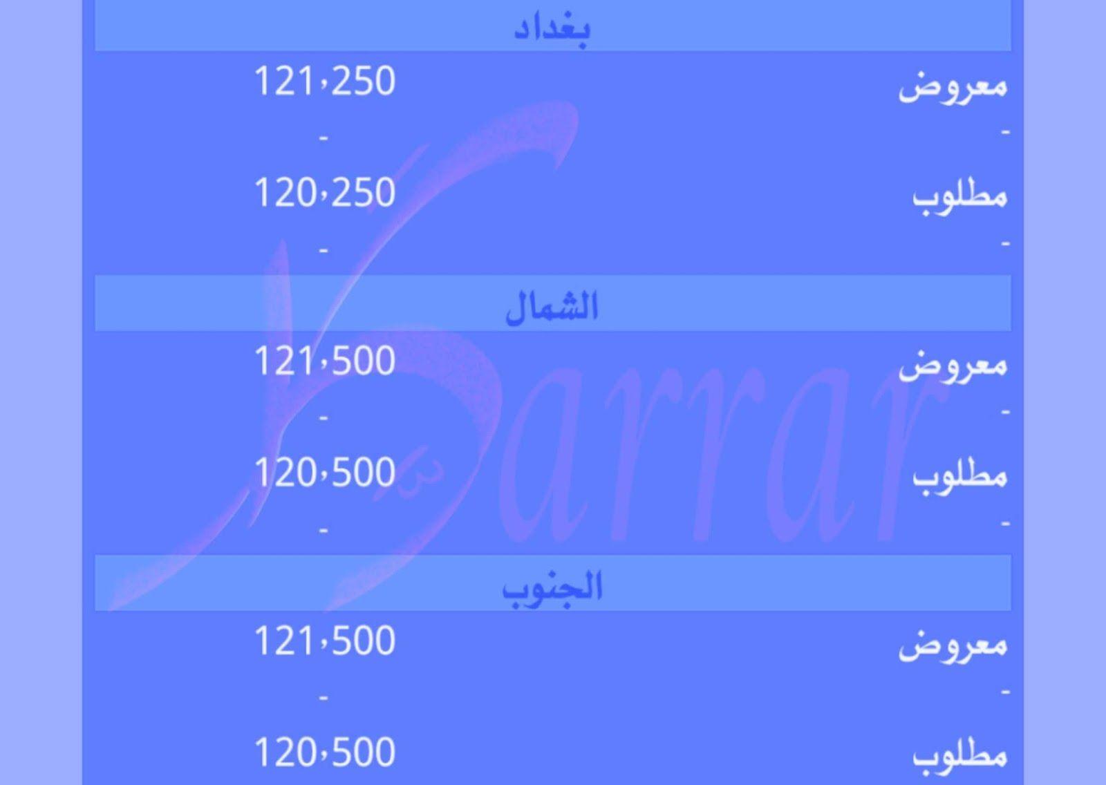 أسعار الصرف والبيع والشراء للدولار والعملات الاجنبية مع الدينار العراقي ليوم الأحد 8 3 مارس 2020 أسعار الصرف والبيع والشراء للدولار Weather Weather Screenshot
