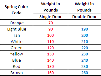 Garage Door Spring Color Code Garage Door Springs Garage Doors Garage