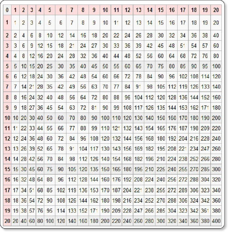 100 times table chart page mathes