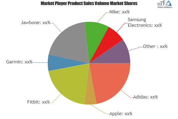 Smart Wearables For Sports And Fitness Market To Eyewitness Massive Growth By Key Players Adidas Apple Fit Cisco Systems Marketing Trends Insurance Marketing