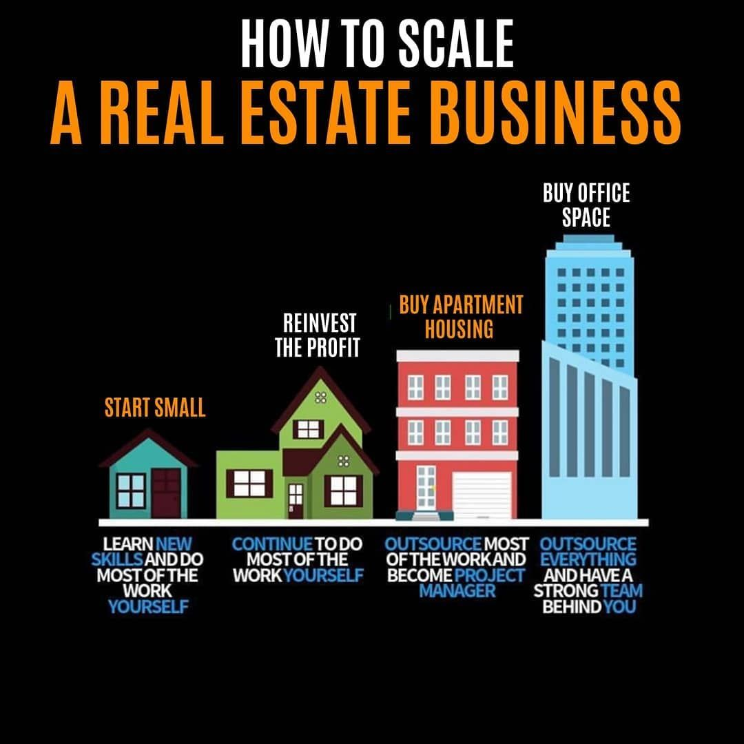 How To Scale A Real Estate Business Follow Me On Instagram Tipsfreetips Official For A Real Estate Business New Business Ideas Business Ideas Entrepreneur