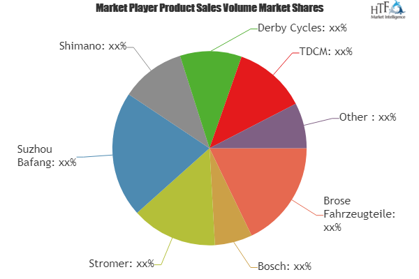 E Bike Drive System Market To Witness Huge Growth By 2023 Brose
