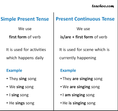 Present Continuos Tense Resume Examples Job Resume Examples Good Resume Examples