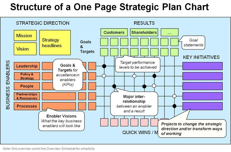One Page Strategic Plan structure. A popular template for