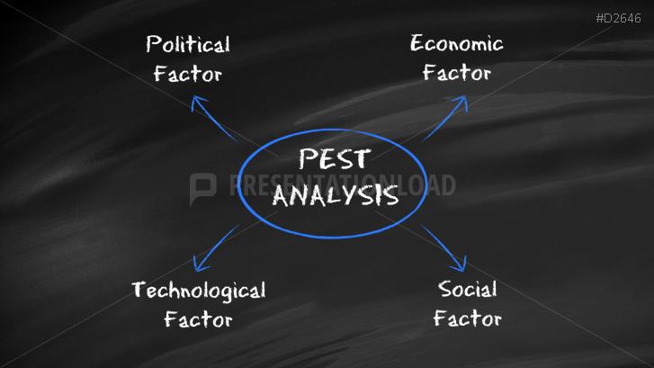 Pest  Pestel  Pestle Analysis  Presentationload  Templates Ppt
