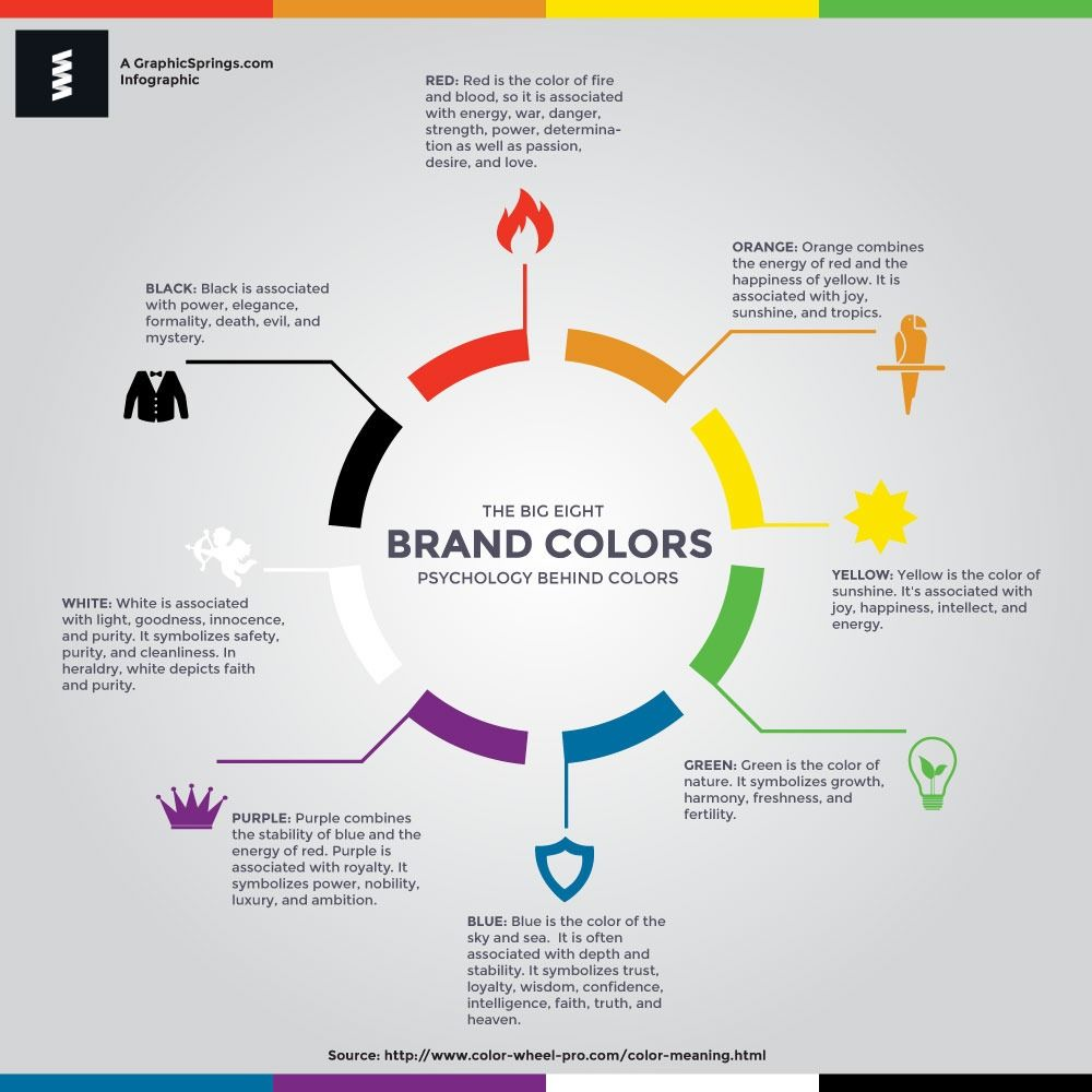 This infographic by GraphicSprings, shows an overview of ...